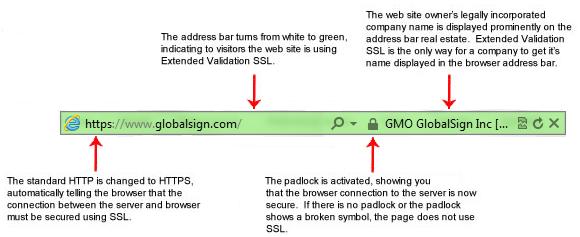 آشنایی با گواهی SSL و کاربرد آن